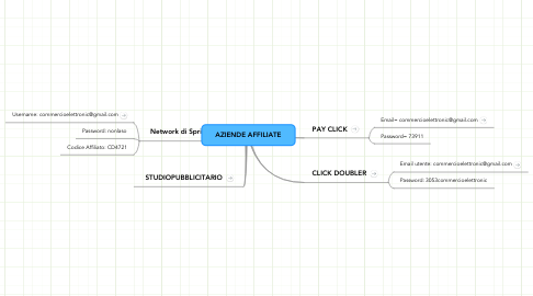 Mind Map: AZIENDE AFFILIATE
