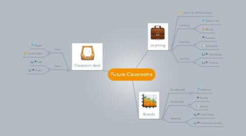 Mind Map: Future Classrooms