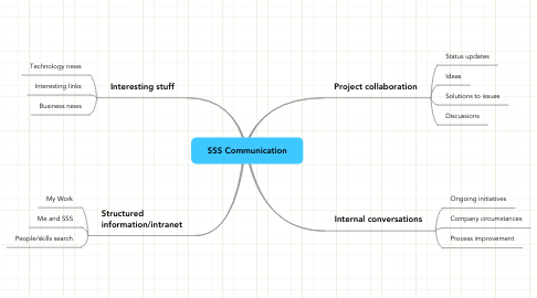 Mind Map: SSS Communication