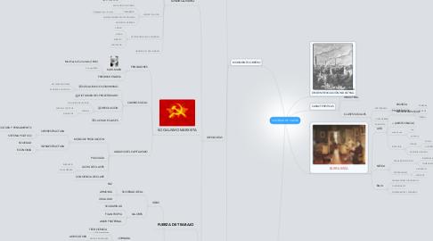Mind Map: SOCIEDAD DE CLASES