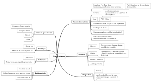 Mind Map: Gonorréia