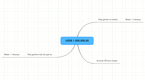 Mind Map: USD$ 1.000.000,00