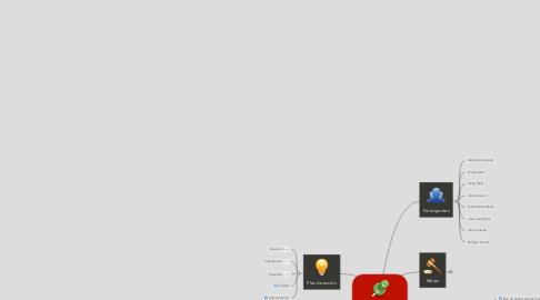 Mind Map: Reunión Mensual