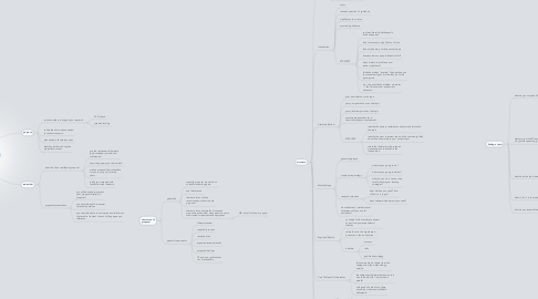 Mind Map: FFAI Research Proposal
