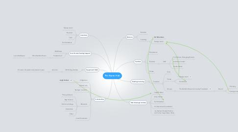 Mind Map: The Byron Hub