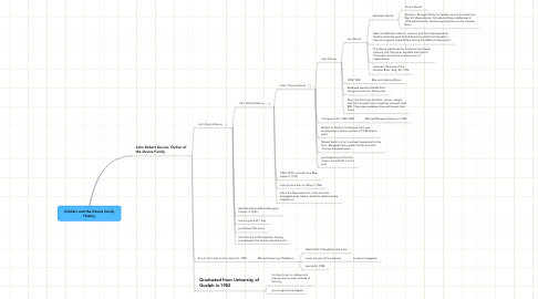 Mind Map: Outliers and the Devins family History