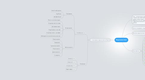 Mind Map: Видеохоостинг
