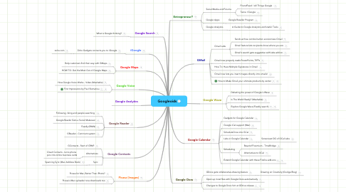 Mind Map: Googleoids