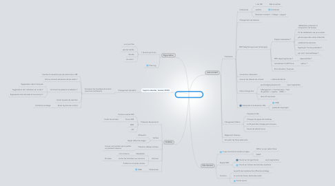 Mind Map: Projets ISIS Alumni