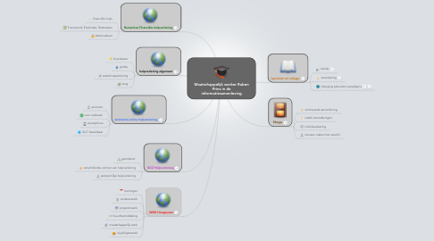 Mind Map: Maatschappelijk werker Ruben Prins in de informatiesamenleving