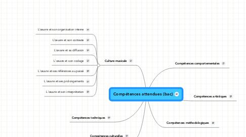 Mind Map: Compétences attendues (bac)