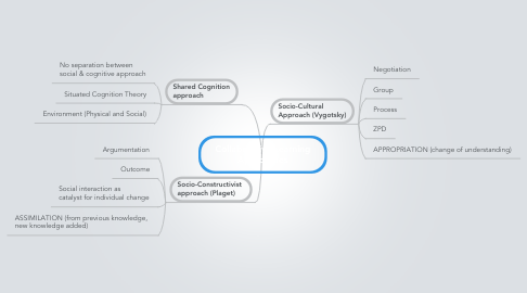 Mind Map: Collaborative Learning Approaches