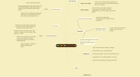 Mind Map: Fano and Sofania