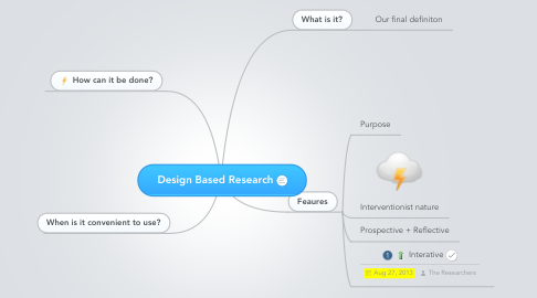 Mind Map: Design Based Research