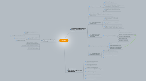 Mind Map: Хостинг