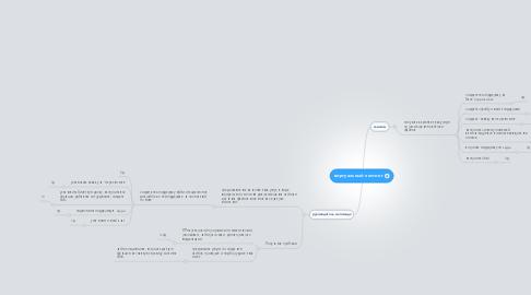 Mind Map: виртуальный хостинг