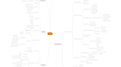 Mind Map: GEMP