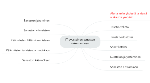 Mind Map: IT-avusteinen sanaston rakentaminen