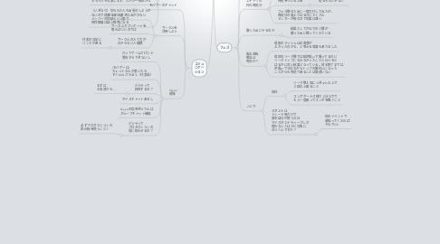 Mind Map: フェス反省会