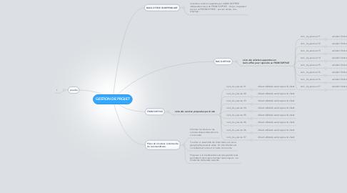 Mind Map: GESTION DE PROJET