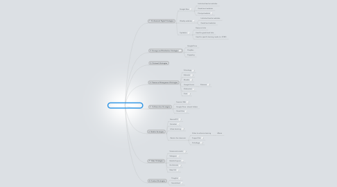 Mind Map: HSSD Becoming an iEducator