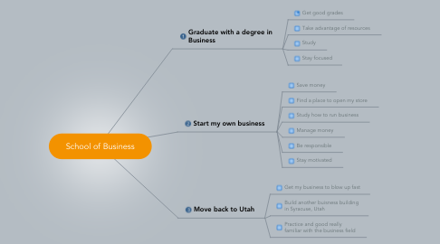 Mind Map: School of Business
