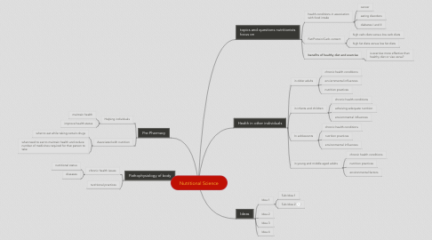Mind Map: Nutritional Science