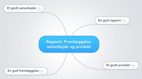 Mind Map: Rapport, Fremlæggelse, samarbejde og produkt