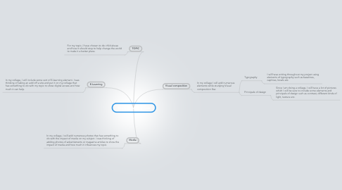Mind Map: The Culminating Task
