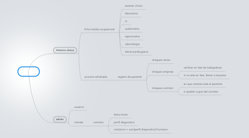 Mind Map: SOCA