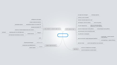 Mind Map: Аутсорсинг