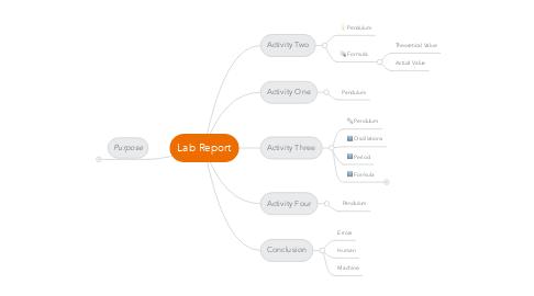 Mind Map: Lab Report