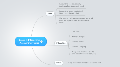 Mind Map: Essay 1: Interesting