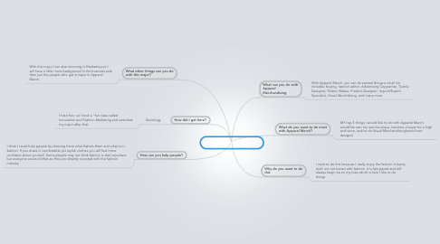 Mind Map: Apparel Merchandising