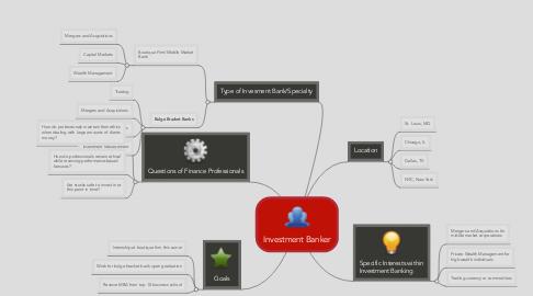 Mind Map: Investment Banker