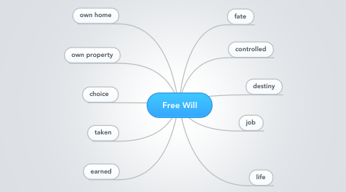 Mind Map: Free Will