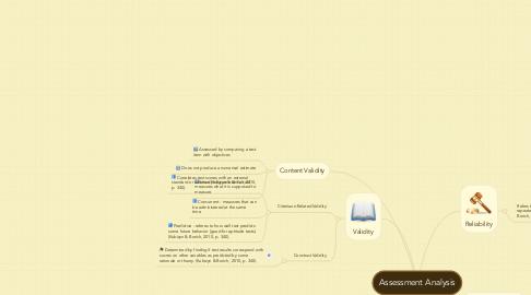 Mind Map: Assessment Analysis