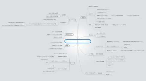 Mind Map: 理想のNGSデータ解析パイプライン