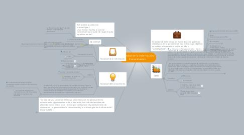 Mind Map: Sociedad de la Información/ Conocimiento