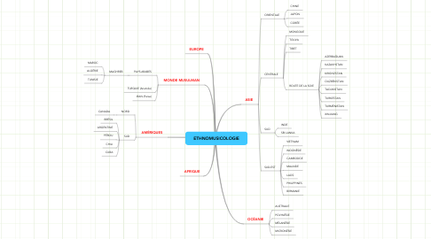 Mind Map: ETHNOMUSICOLOGIE