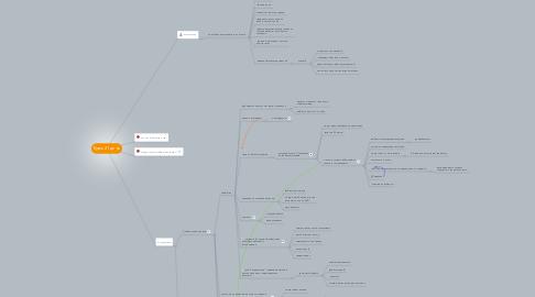 Mind Map: Курс 21 день