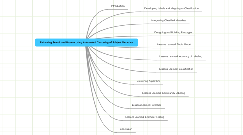 Mind Map: Enhancing Search and Browse Using Automated Clustering of Subject Metadata