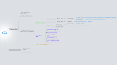 Mind Map: WQA