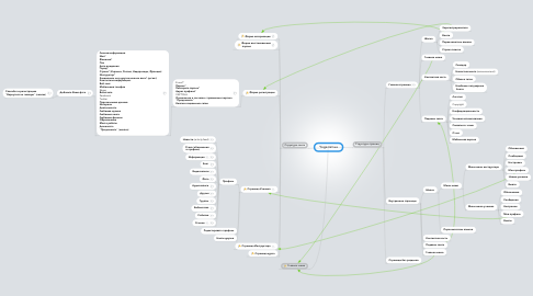 Mind Map: Yoga.net.ua