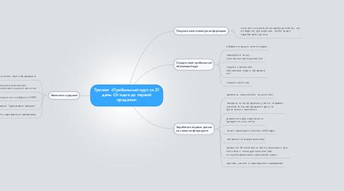 Mind Map: Тренинг «Прибыльный курс за 21 день. От идеи до первой продажи»