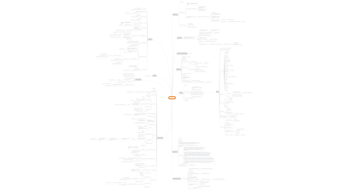 Mind Map: Ortoloco