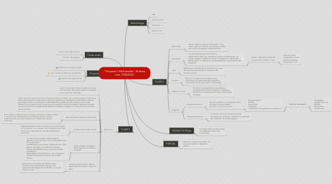 "Mind Map: ""Proyecto I Multimedia"" Andrea Lam 10002050"