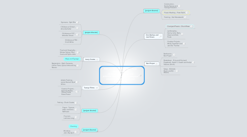 Mind Map: Belmont Hills FIA Executive Team Chris Reutlinger chrisreutlinger@gmail.com 678.929.7388 and Randy Thompson rthompson@batson-cook.com 404.787.3162