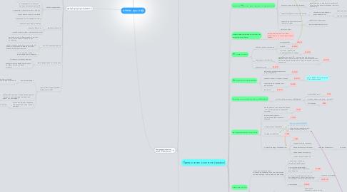 Mind Map: ОТЧЕТЫ. День 12