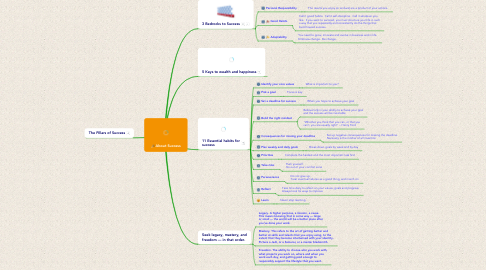 Mind Map: About Success